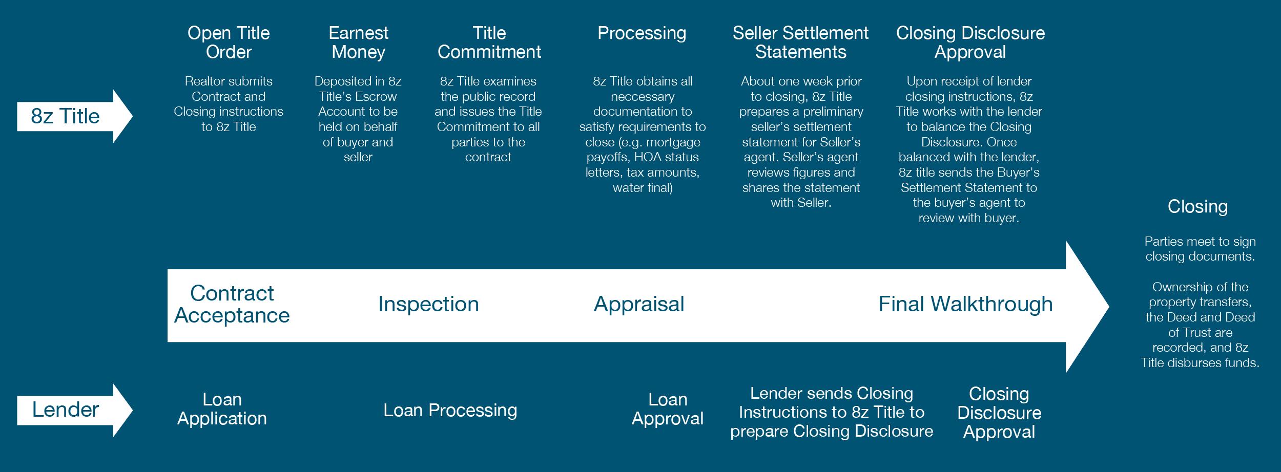 8z-Title-Flow-Chart-Desktop-v3