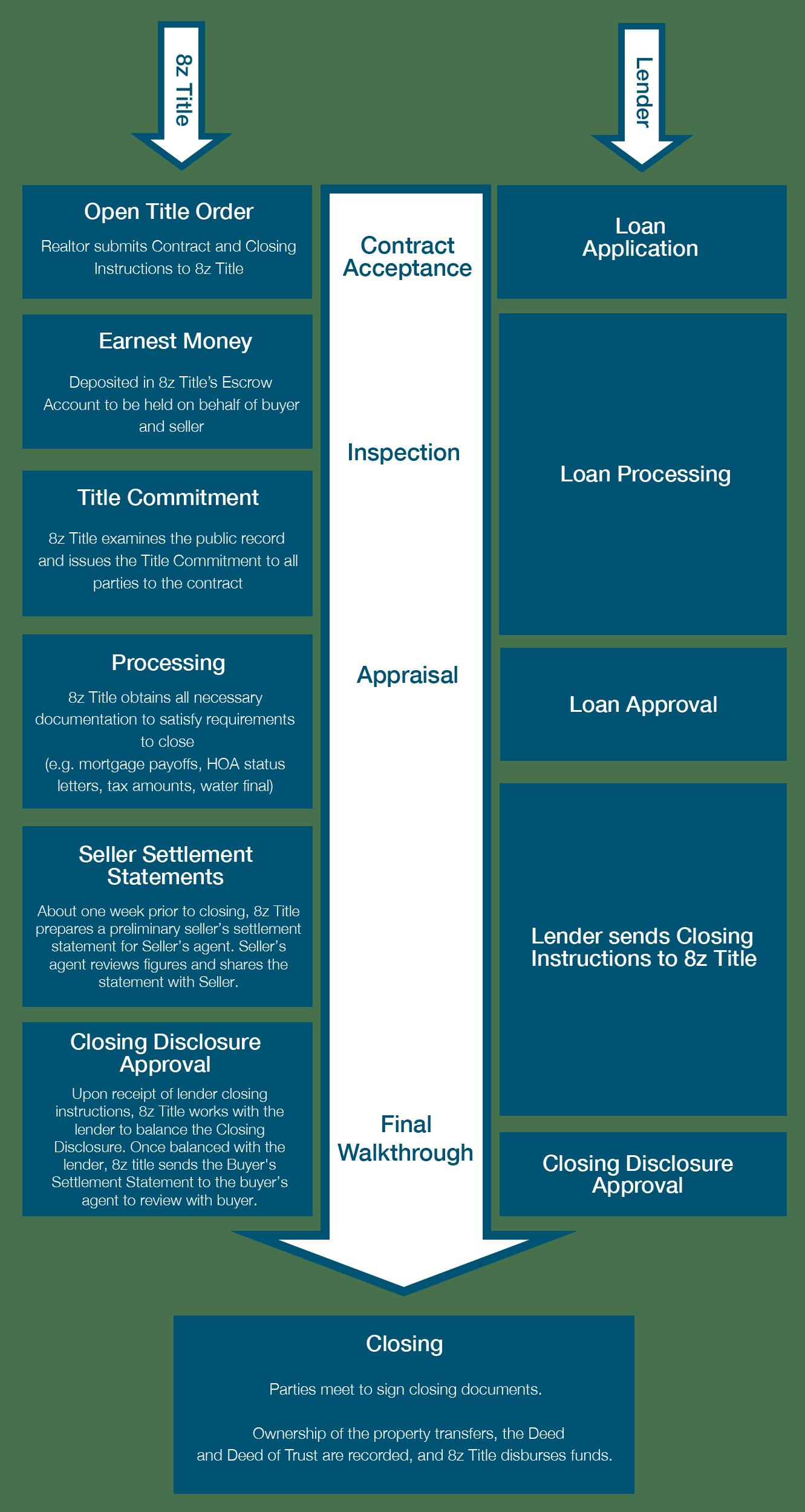 8z-Title-Flow-Chart-Mobile-v3